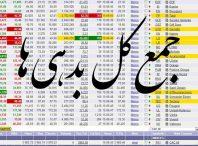 کل بدهی ها 198x146 - داده های بورسی جمع کل بدهی های شرکت های بورسی