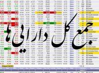کل داراییها 198x146 - داده های جمع کل داراییهای شرکت های بورسی