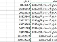 صنعت 198x146 - داده های فروش صنعت از سال 88 تا 95