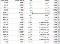 198x146 - داده های بورسی: شاخص صنعت و شگفتی سود